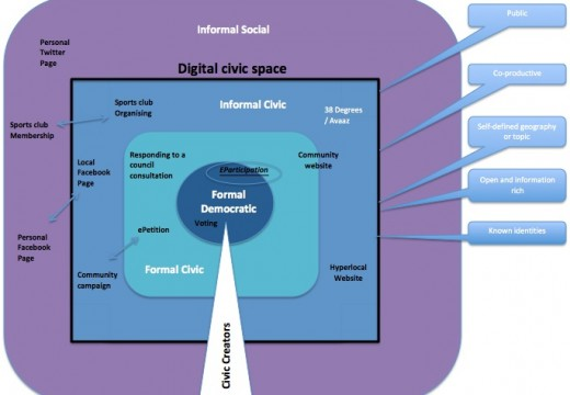 Digital civic space – the diagram