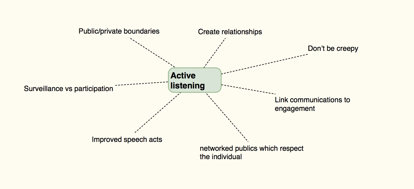 Active listening mind map