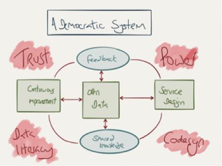 Open data doodle