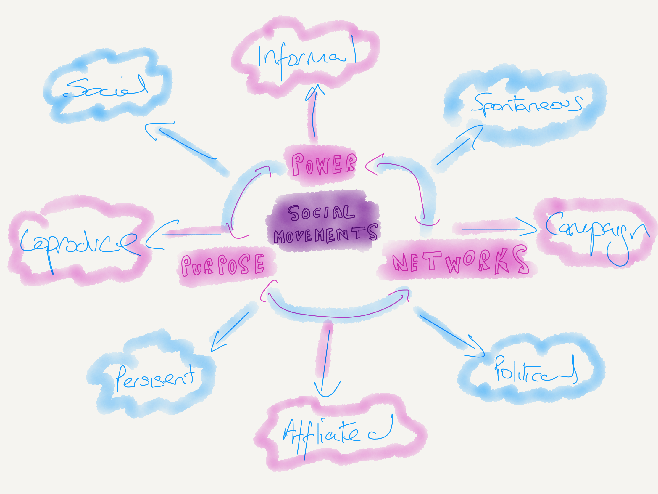 Social movements mind map