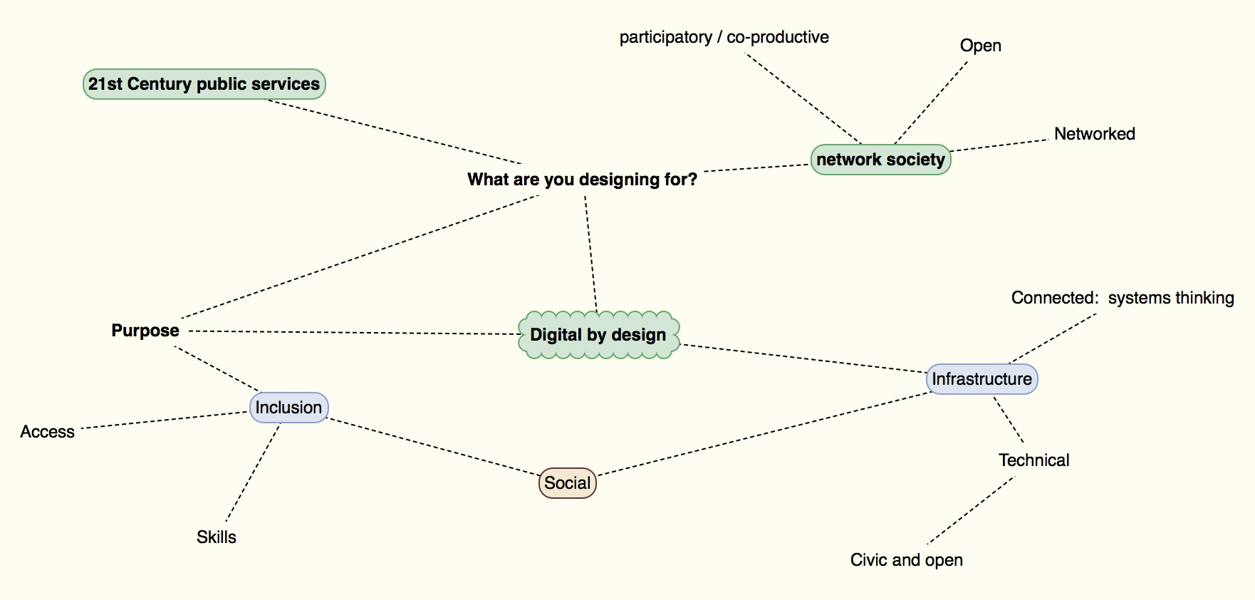 mind map on the question of digital by design