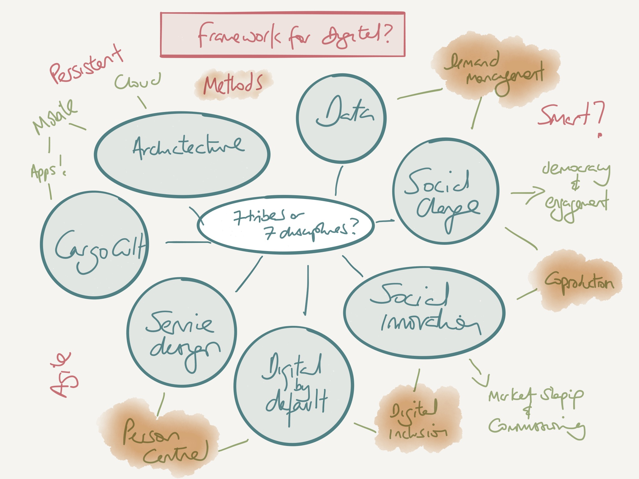 Framework for digital?