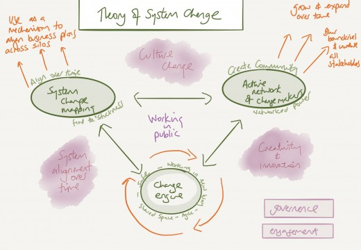 Systems thinking:  theory of change