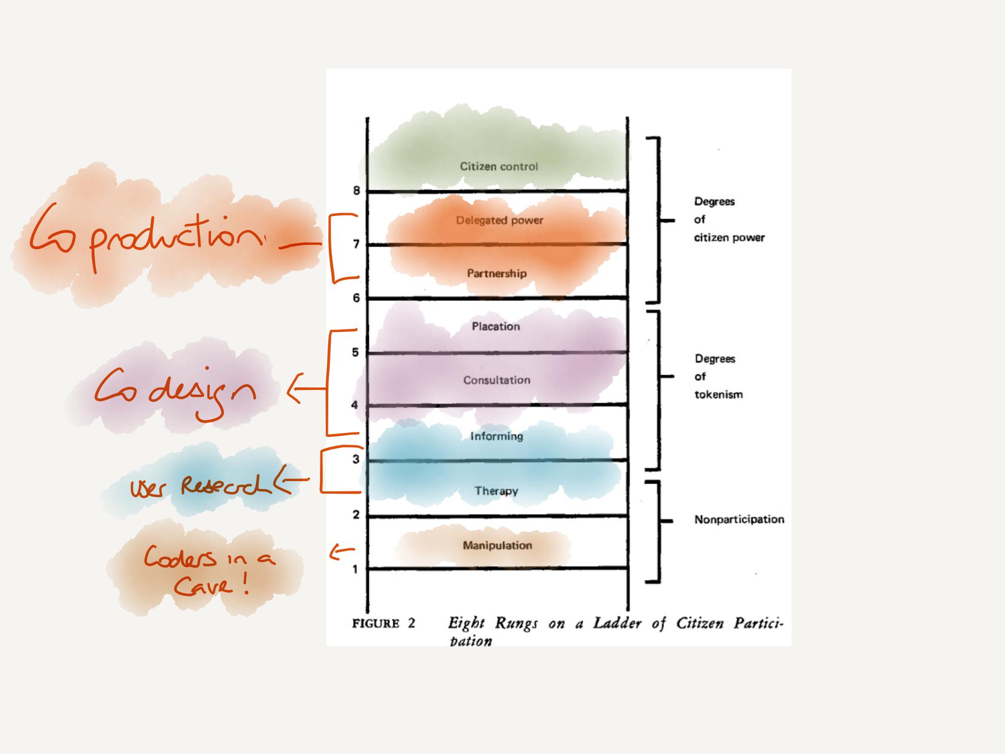 Arnsteins ladder meets service design