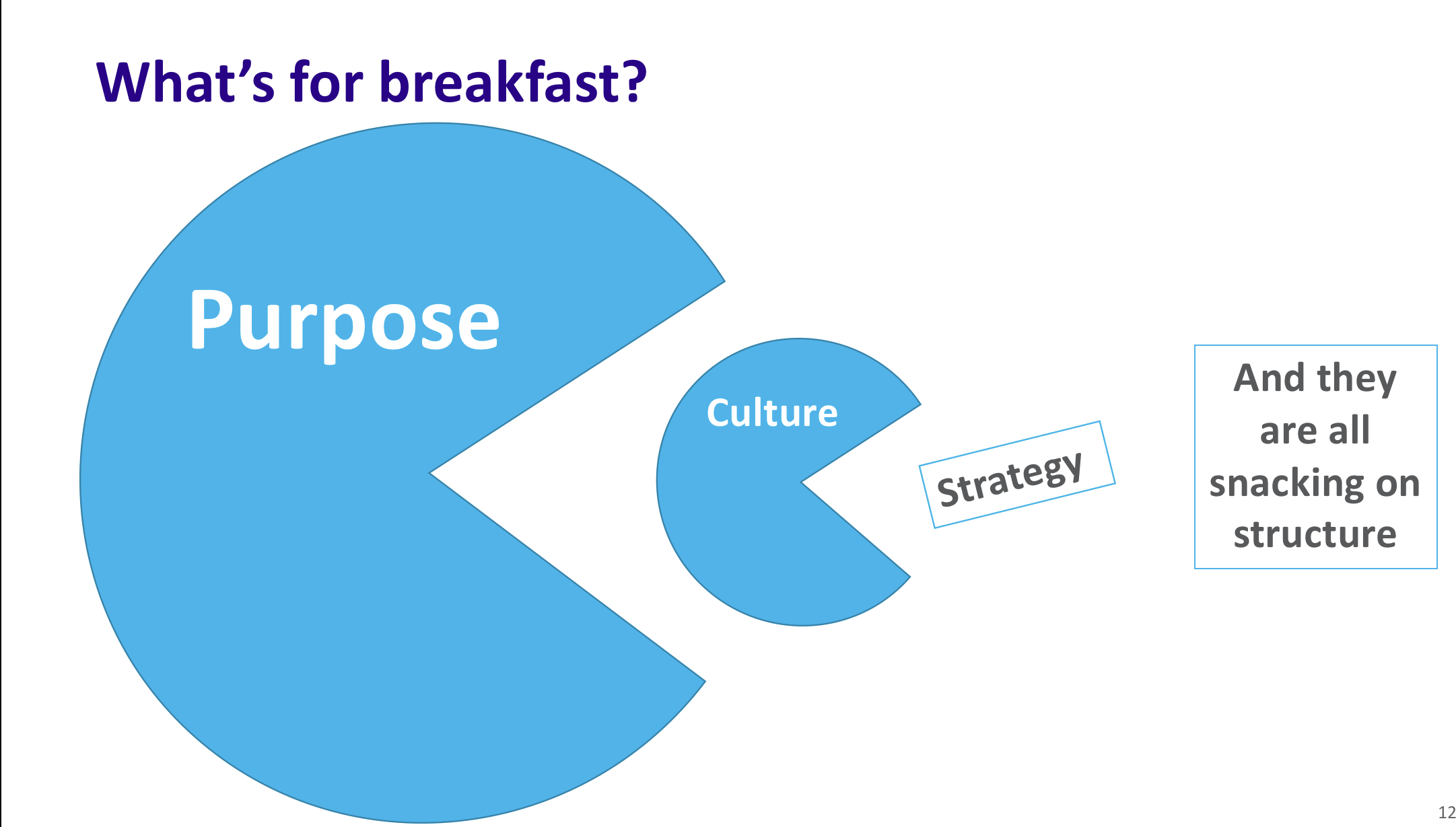 purpose east culture which eats strategy