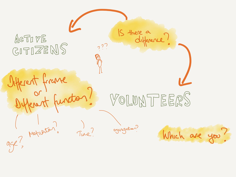 Active citizen or volunteer?