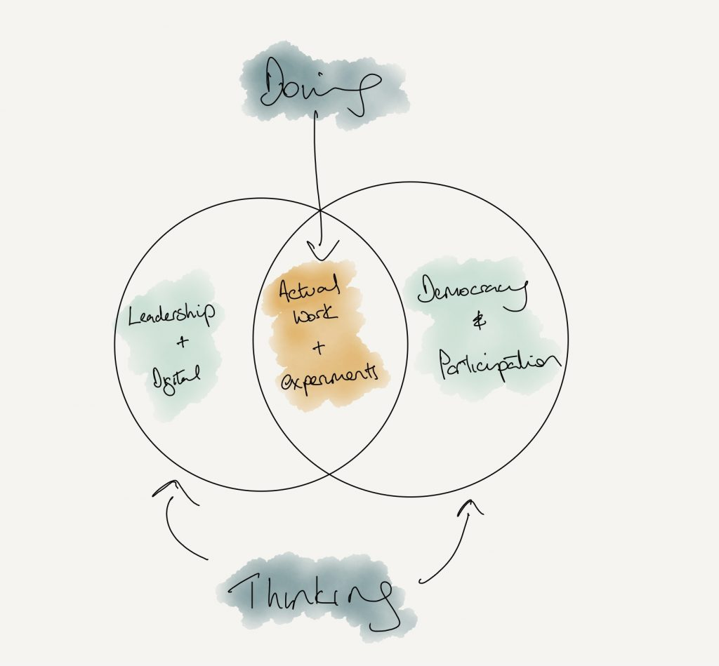 Venn diagram showing the different areas covered by this blog